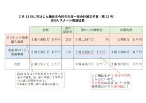 補正予算GIGAスクール関連経費(変更後)のサムネイル