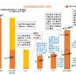 財政調整基金の推移20.10のサムネイル