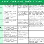 「コロナワクチンに関する状況(海外開発)」 厚労省ホームページ 21.1.20更新のサムネイル